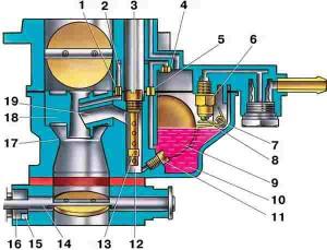 Схема главной дозирующей системы карбюратора ВАЗ и эконостата