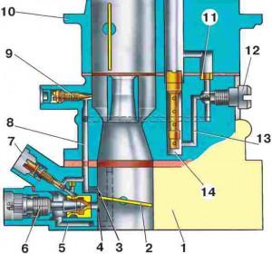 Схема системы холостого хода карбюратора ВАЗ