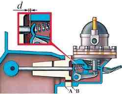 Схема для контроля и регулировки выхода толкателя привода бензонасоса ВАЗ 2101