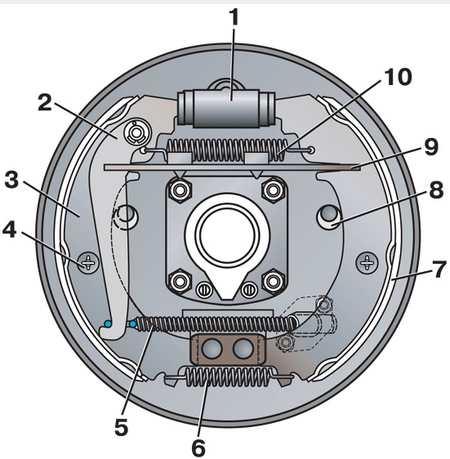 Конструкция тормозного механизма задних колес