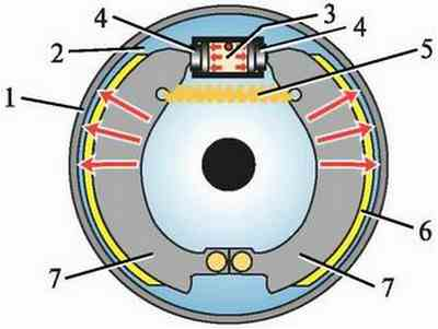 Принцип работы барабанных задних тормозов ВАЗ 2101