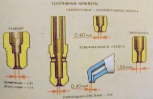 Размеры жиклеров для карбюратора ВАЗ 2101