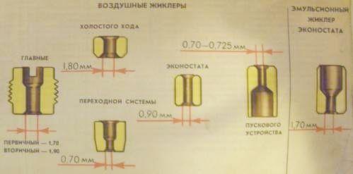 Размеры воздушных жиклеров для карбюратора ВАЗ 2101