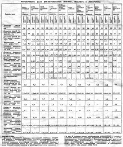 Параметры карбюраторов ДААЗ, которые используются для автомобилей Жигули, Москвич и Запорожец.