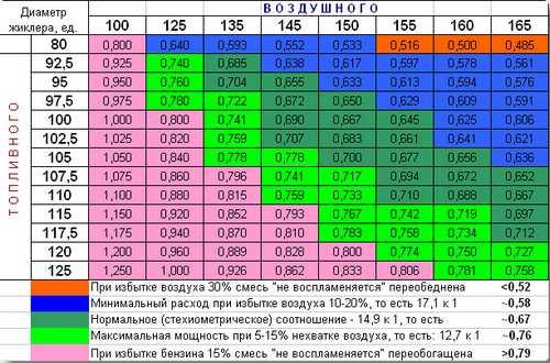 Соотношение жиклеров Солекса